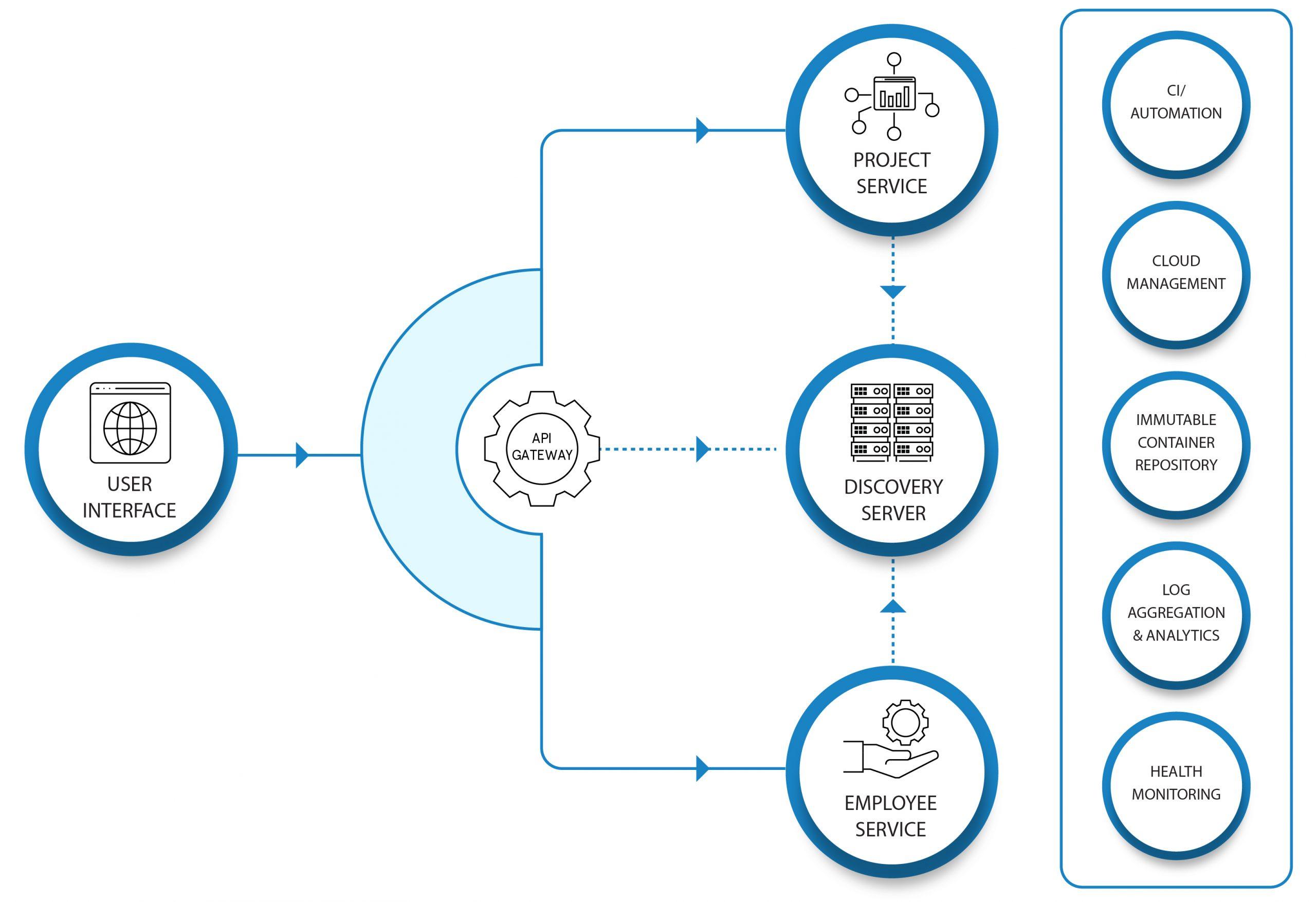 microservices-diagram-Nexuslink-services